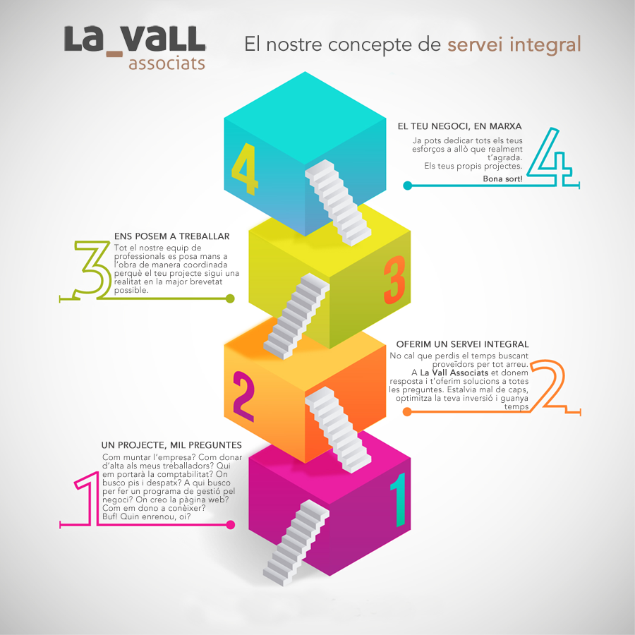 Graphic of the comprehensive service of La Vall Associats