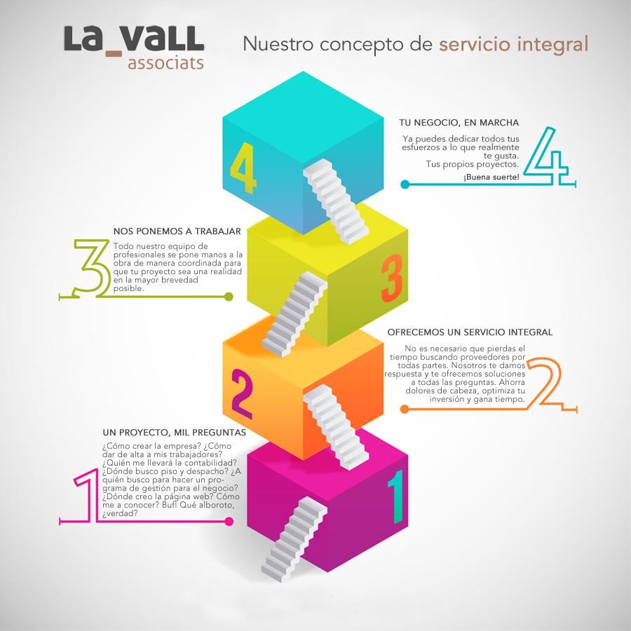 El servicio integral de La Vall Associats